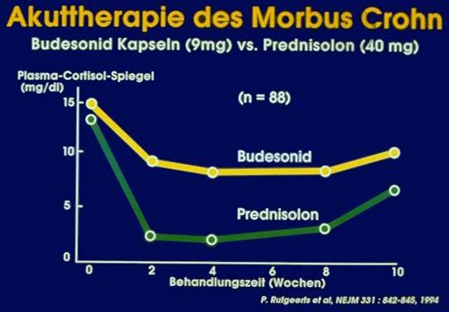 cortison ausschleichen symptome